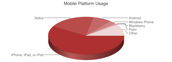 Chart showing mobile platform usage